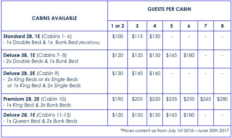 Euston Robinvale Cabin Pricing Accommodation